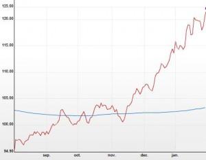 Cours du yen (en rouge) par rapport à l'euro (en bleu) entre août 2012 et février 2013.