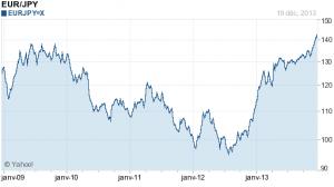 Parité euro/yen.